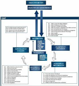 Framework COBIT